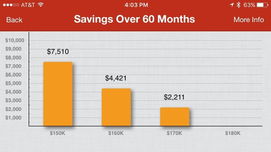 savings over 60 months